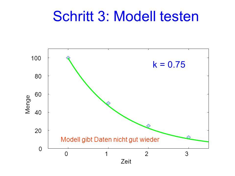 Schritt 3: Modell testen 0 20 40 60 80 100 0123 Menge Zeit k = 0.75 Modell gibt Daten nicht gut wieder