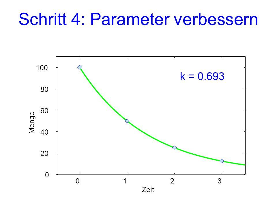 Schritt 4: Parameter verbessern 0 20 40 60 80 100 0123 Menge Zeit k = 0.693