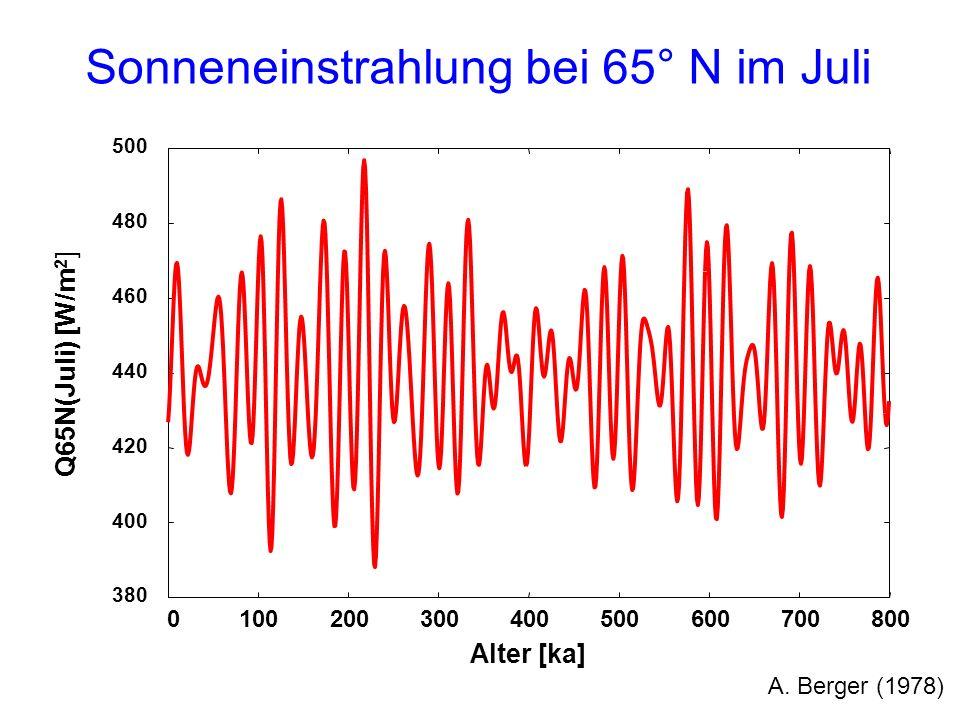 380 400 420 440 460 480 500 0100200300400500600700800 Q65N(Juli) [W/m 2 ] Alter [ka] Sonneneinstrahlung bei 65° N im Juli A. Berger (1978)