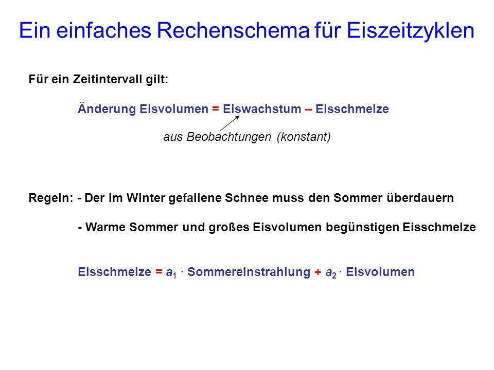 Ein einfaches Rechenschema für Eiszeitzyklen Für ein Zeitintervall gilt: Änderung Eisvolumen = Eiswachstum – Eisschmelze Regeln: - Der im Winter gefal