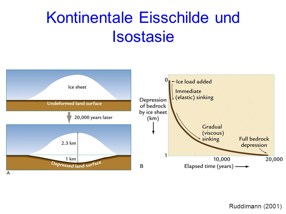 Kontinentale Eisschilde und Isostasie Ruddimann (2001)