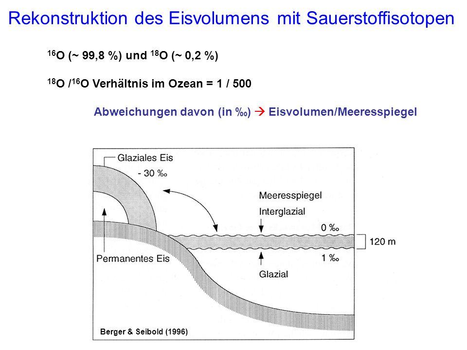 Rekonstruktion des Eisvolumens mit Sauerstoffisotopen 16 O (~ 99,8 %) und 18 O (~ 0,2 %) 18 O / 16 O Verhältnis im Ozean = 1 / 500 Abweichungen davon
