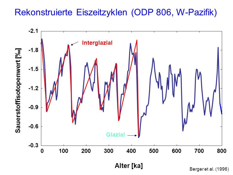 Ein einfaches Rechenschema für Eiszeitzyklen Für ein Zeitintervall gilt: Änderung Eisvolumen = Eiswachstum – Eisschmelze Regeln: - Der im Winter gefallene Schnee muss den Sommer überdauern - Warme Sommer und großes Eisvolumen begünstigen Eisschmelze Eisschmelze = a 1 · Sommereinstrahlung + a 2 · Eisvolumen aus Beobachtungen (konstant)