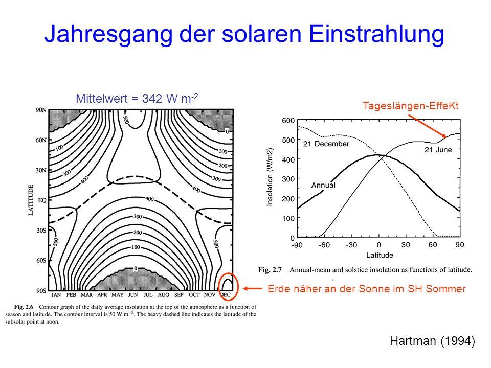 Jahresgang der solaren Einstrahlung Hartman (1994) Erde näher an der Sonne im SH Sommer Tageslängen-EffeKt Mittelwert = 342 W m -2
