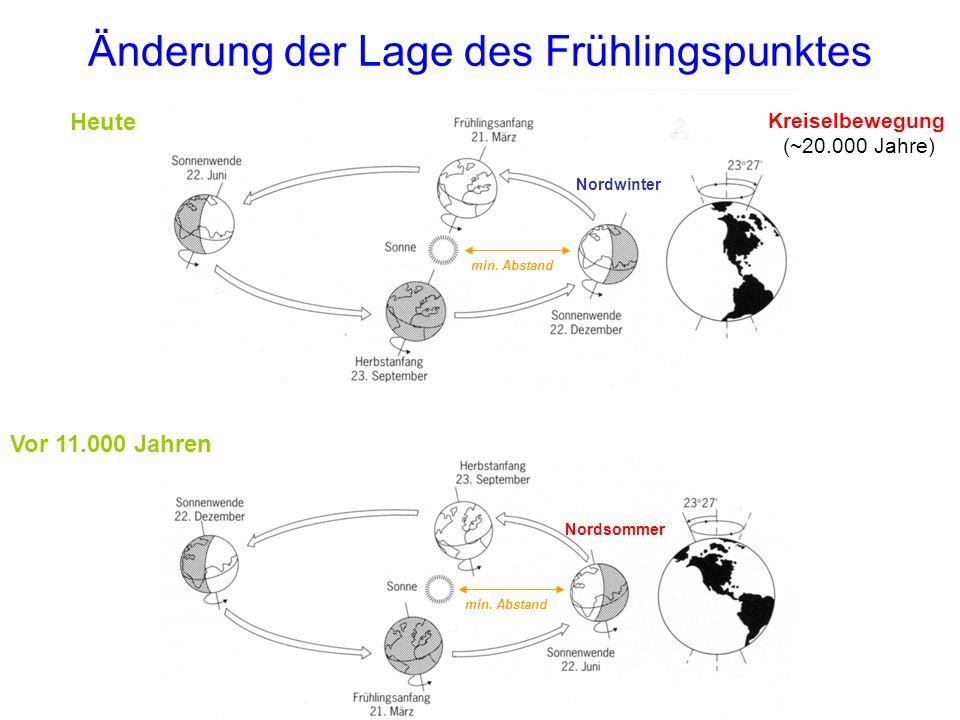 Änderung der Lage des Frühlingspunktes Nordsommer min. Abstand Nordwinter min. Abstand Vor 11.000 Jahren Heute Kreiselbewegung (~20.000 Jahre)