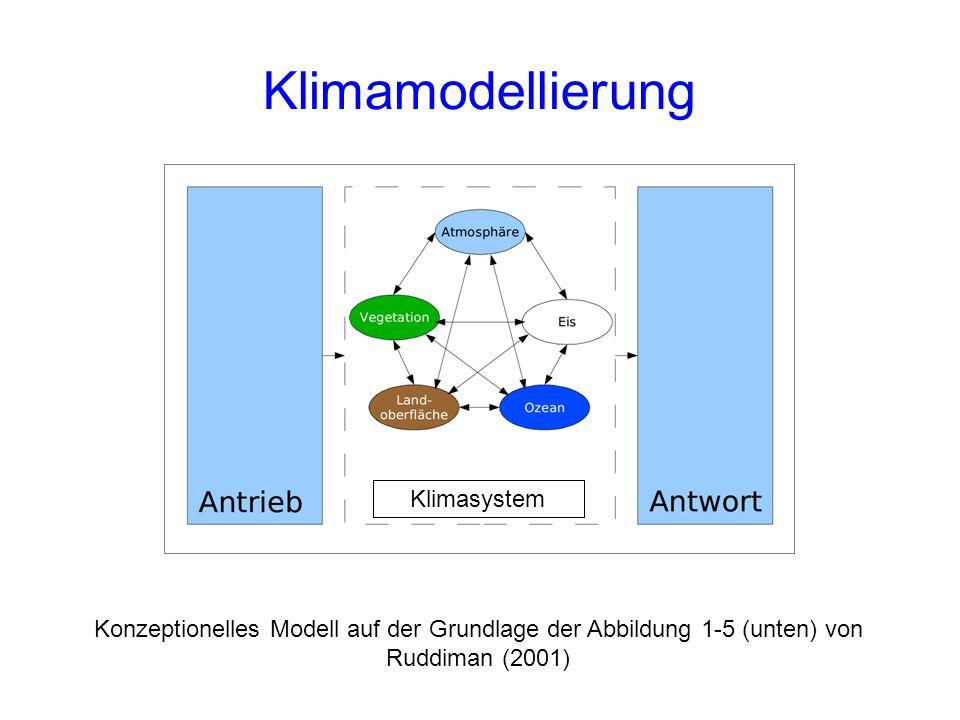 Klimamodellierung Klimasystem Konzeptionelles Modell auf der Grundlage der Abbildung 1-5 (unten) von Ruddiman (2001)