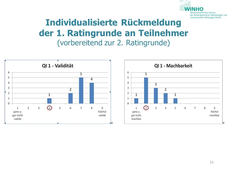 Individualisierte Rückmeldung der 1. Ratingrunde an Teilnehmer (vorbereitend zur 2. Ratingrunde) 15