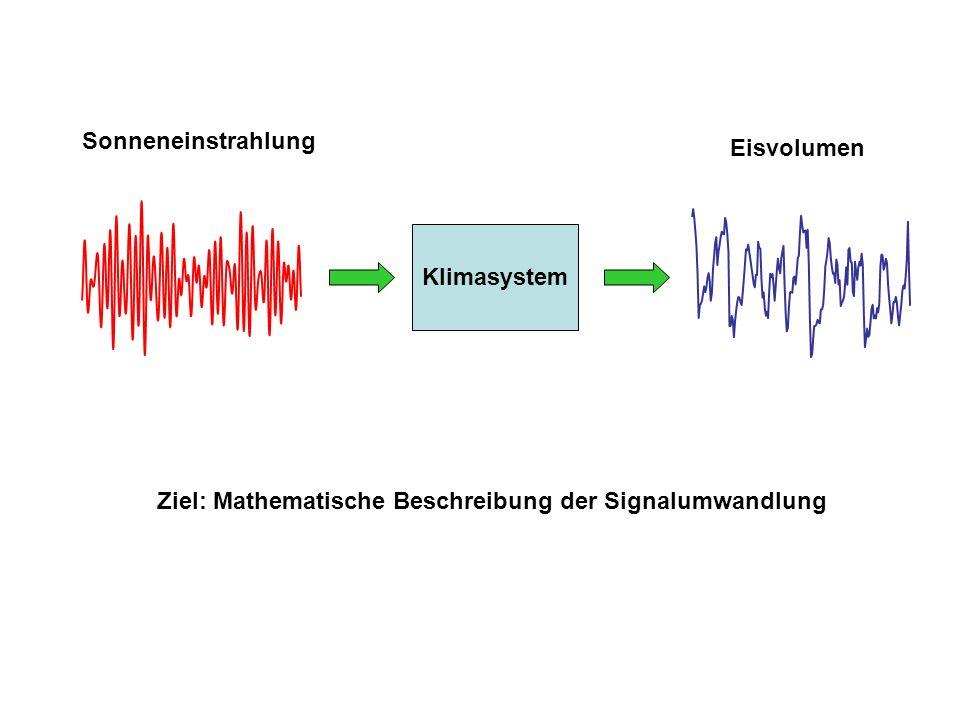 Sonneneinstrahlung Eisvolumen Klimasystem Ziel: Mathematische Beschreibung der Signalumwandlung