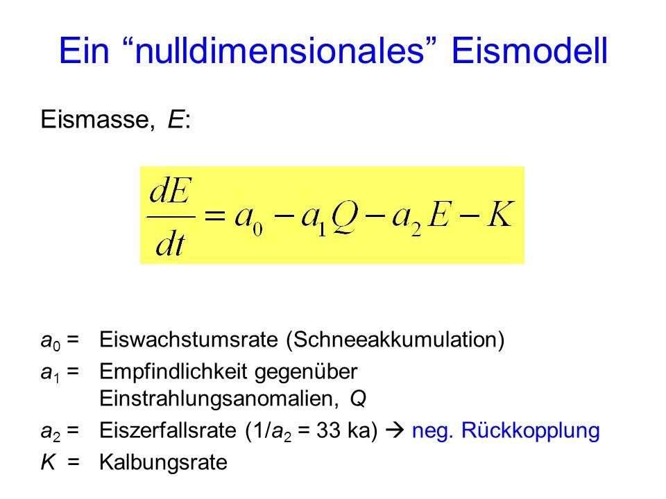 Ein nulldimensionales Eismodell Eismasse, E: a 0 = Eiswachstumsrate (Schneeakkumulation) a 1 = Empfindlichkeit gegenüber Einstrahlungsanomalien, Q a 2