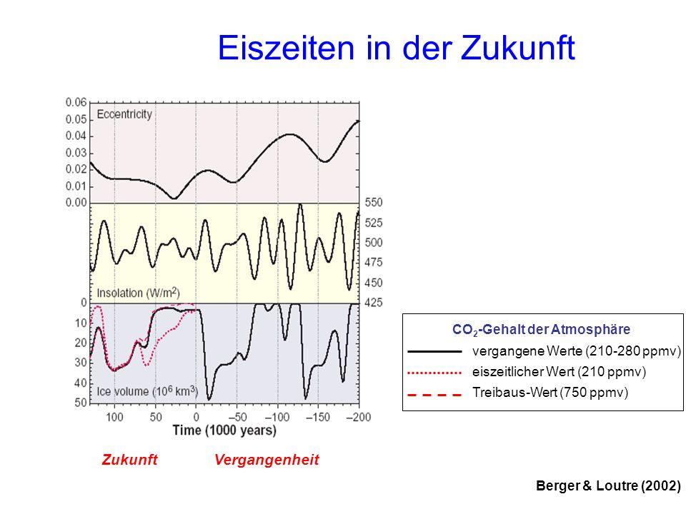 Eiszeiten in der Zukunft Berger & Loutre (2002) ZukunftVergangenheit vergangene Werte (210-280 ppmv) eiszeitlicher Wert (210 ppmv) Treibaus-Wert (750