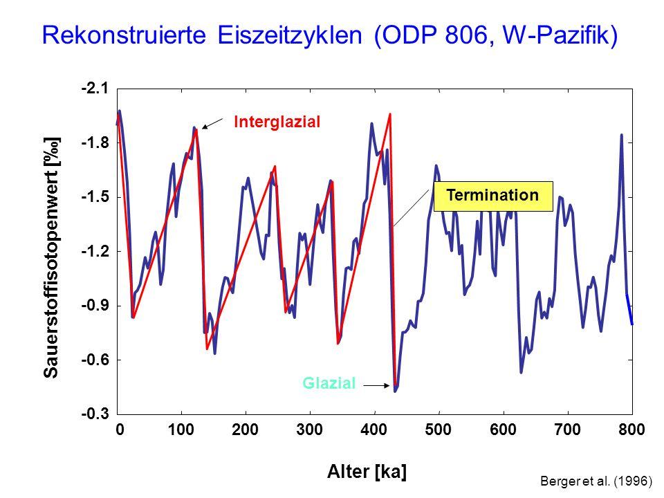 Ein nulldimensionales Eismodell Eismasse, E: a 0 = Eiswachstumsrate (Schneeakkumulation) a 1 = Empfindlichkeit gegenüber Einstrahlungsanomalien, Q a 2 = Eiszerfallsrate (1/a 2 = 33 ka) neg.
