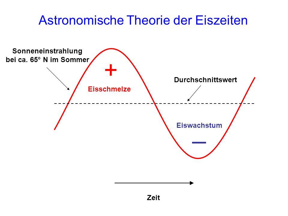 Astronomische Theorie der Eiszeiten Zeit + Durchschnittswert Sonneneinstrahlung bei ca. 65° N im Sommer Eisschmelze Eiswachstum