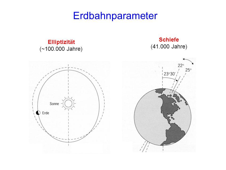 Zusammenfassung des Eismodells Zwei prognostische Gleichungen für E und D Diagnostische Gleichungen für K und H Erfordern weitere Annahmen Mehrere unbekannte Parameter (a i, i ) Größenordnung abgeschätzbar Anfangsbedingungen: E 0 = 0 kg; D 0 = 0 m Einstrahlungsanomalien: Berger (1978), Rauschen, Sinusschwingung Saltzman und Verbitsky (1992): Asthenospheric ice load effects in a global dynamical-system model of the Pleistocene climate.