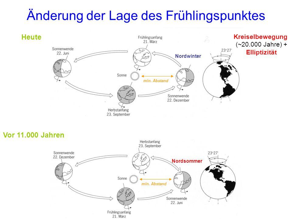 Änderung der Lage des Frühlingspunktes Nordsommer min. Abstand Nordwinter min. Abstand Vor 11.000 Jahren Heute Kreiselbewegung (~20.000 Jahre) + Ellip