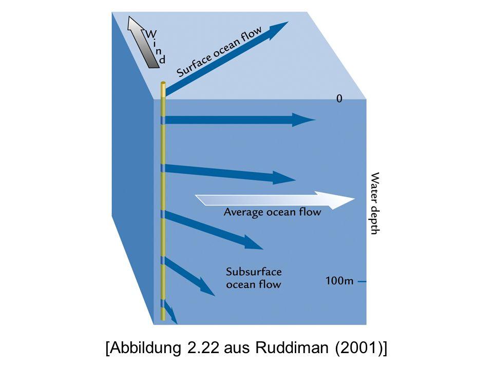 [Abbildung 2.22 aus Ruddiman (2001)]