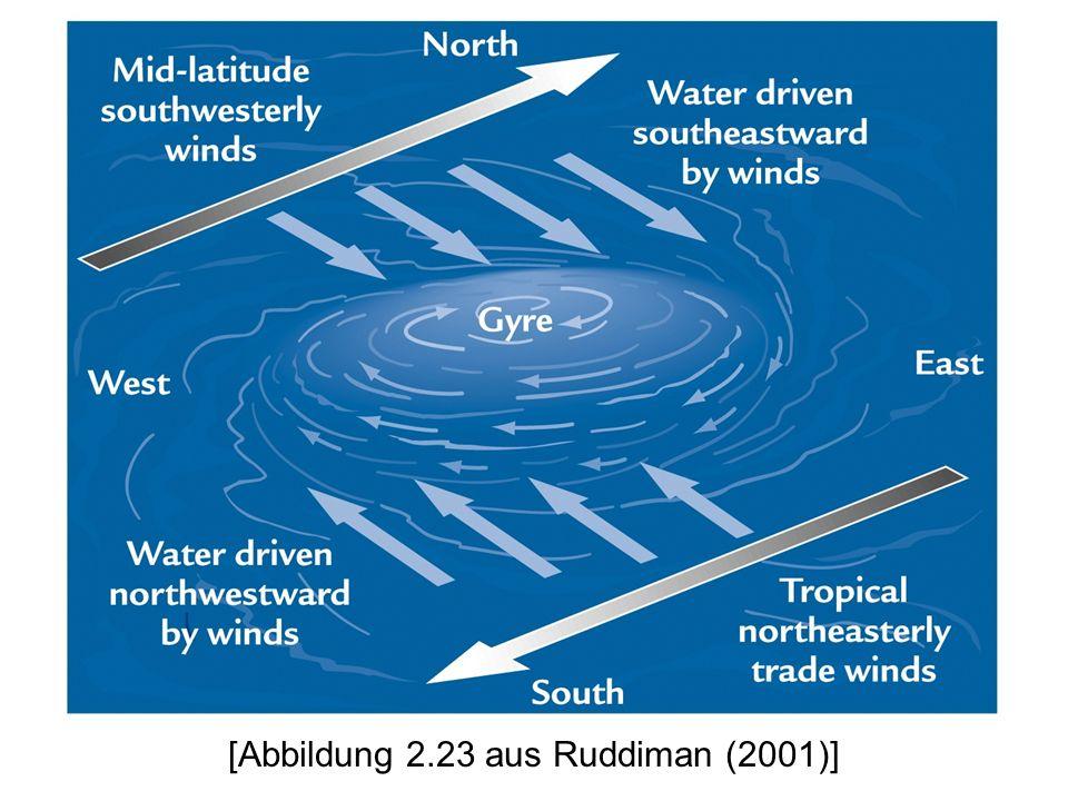[Abbildung 2.23 aus Ruddiman (2001)]