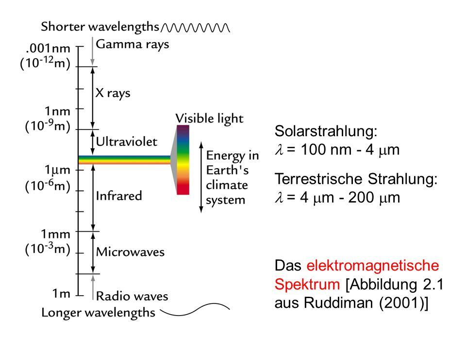 Das elektromagnetische Spektrum [Abbildung 2.1 aus Ruddiman (2001)] Solarstrahlung: = 100 nm - 4 m Terrestrische Strahlung: = 4 m - 200 m