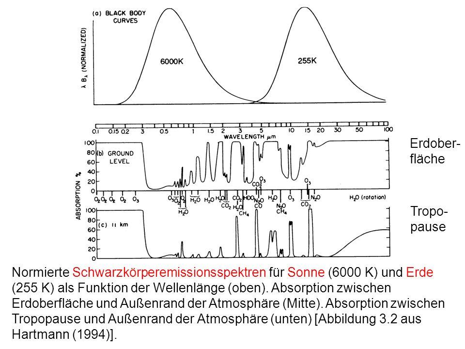Normierte Schwarzkörperemissionsspektren für Sonne (6000 K) und Erde (255 K) als Funktion der Wellenlänge (oben). Absorption zwischen Erdoberfläche un