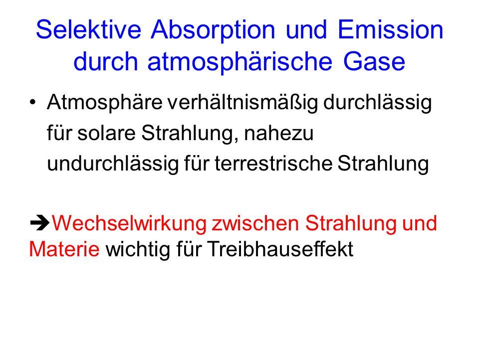 Selektive Absorption und Emission durch atmosphärische Gase Atmosphäre verhältnismäßig durchlässig für solare Strahlung, nahezu undurchlässig für terr