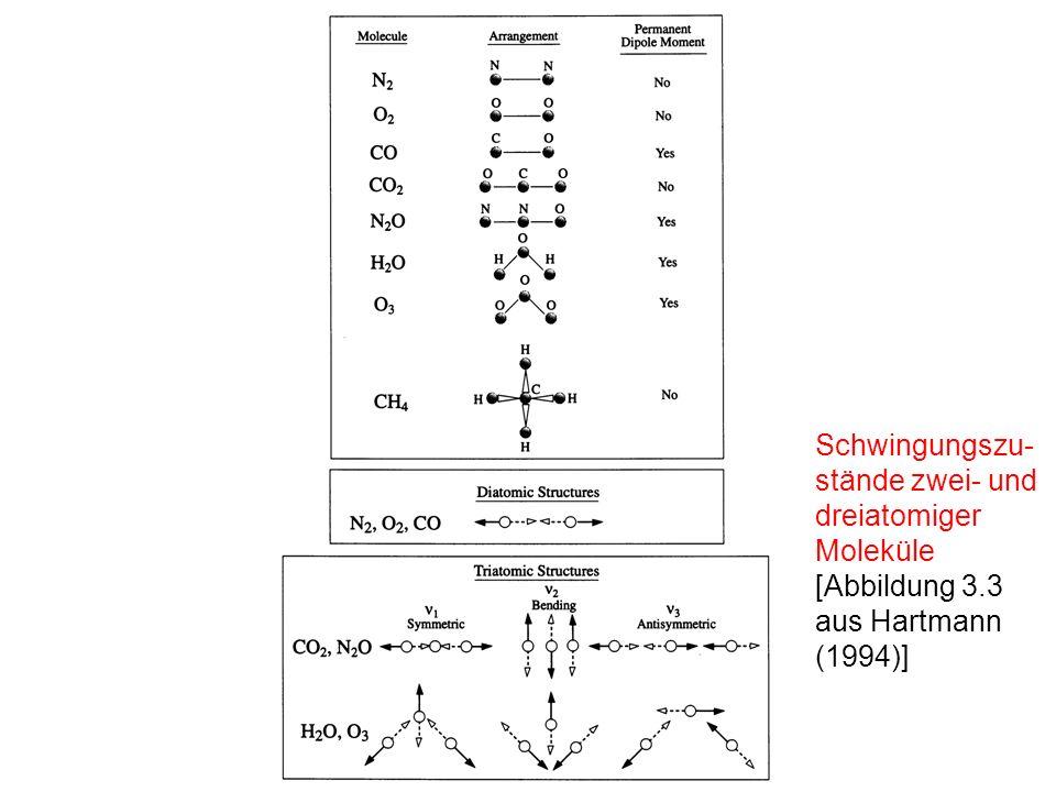 Schwingungszu- stände zwei- und dreiatomiger Moleküle [Abbildung 3.3 aus Hartmann (1994)]