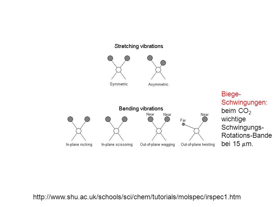 http://www.shu.ac.uk/schools/sci/chem/tutorials/molspec/irspec1.htm Biege- Schwingungen: beim CO 2 wichtige Schwingungs- Rotations-Bande bei 15 m.