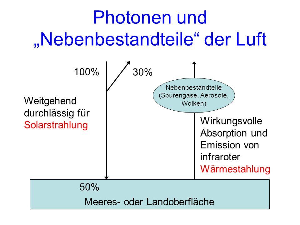 Nebenbestandteile (Spurengase, Aerosole, Wolken) Photonen und Nebenbestandteile der Luft Weitgehend durchlässig für Solarstrahlung 100% 50% Wirkungsvo