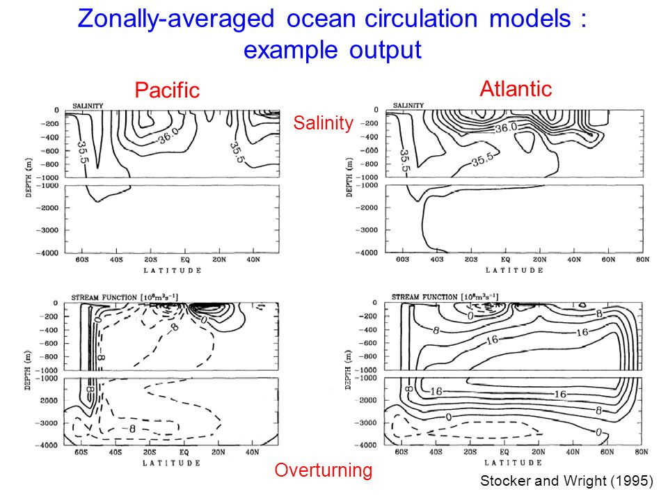 Stocker and Wright (1995) Zonally-averaged ocean circulation models : example output Pacific Atlantic Salinity Overturning