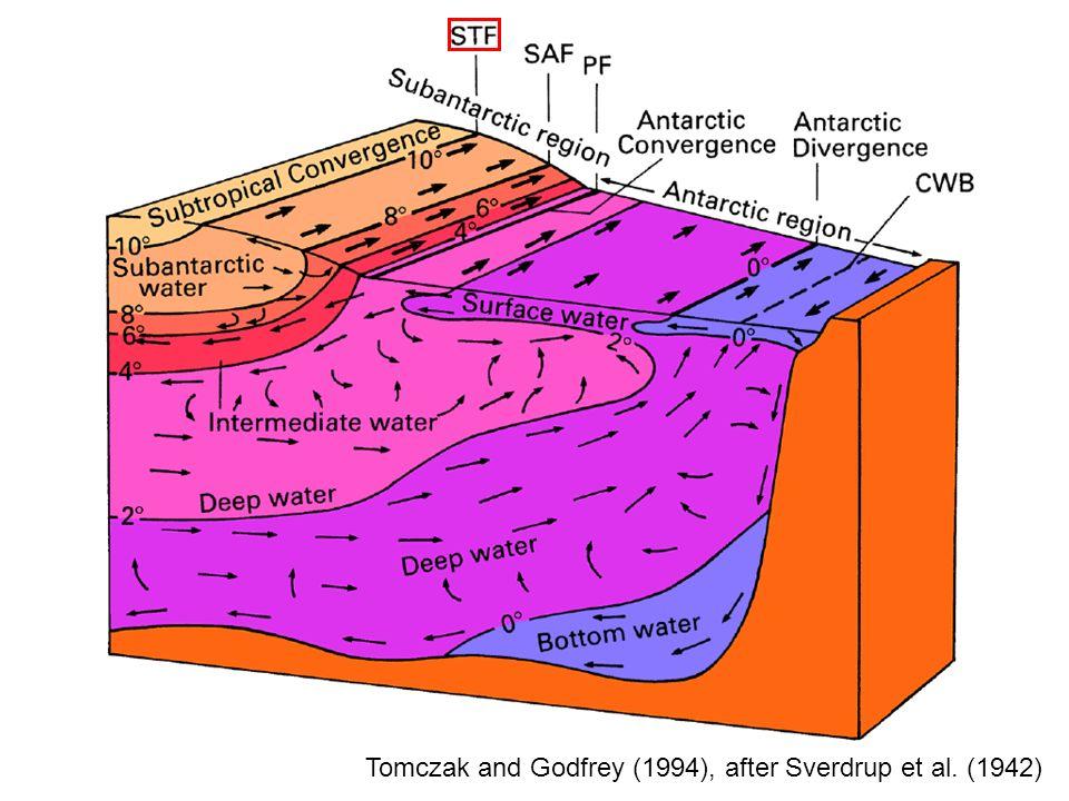 Stromfunktion der Meridionalzirkulation im Atlantischen Ozean: –Massenfluss in der Deckschicht vom Südatantischen Ozean in den Nordatlantischen Ozean wird durch eine Gegenströmung in der Tiefe kompensiert