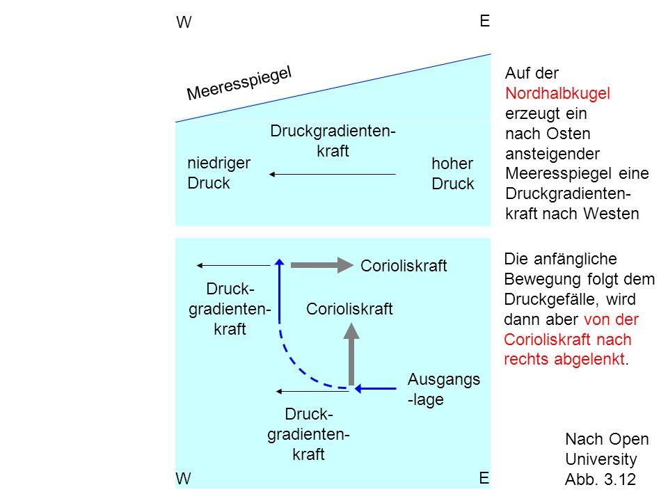 niedriger Druck hoher Druck Druckgradienten- kraft Meeresspiegel W E Druck- gradienten- kraft Ausgangs -lage Corioliskraft W E Nach Open University Ab