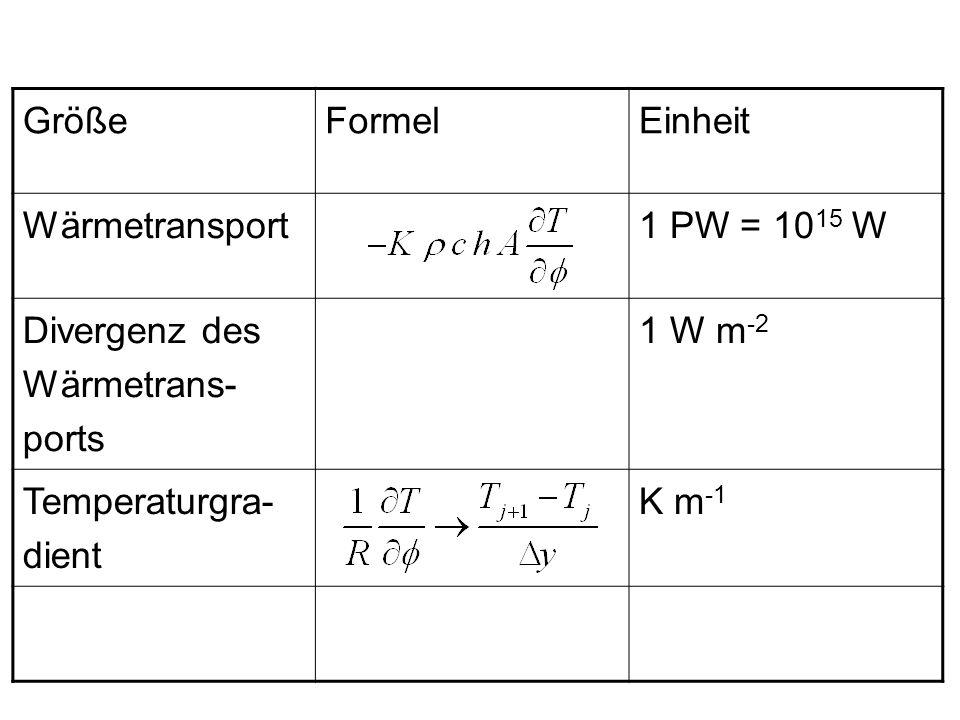 GrößeFormelEinheit Wärmetransport1 PW = 10 15 W Divergenz des Wärmetrans- ports 1 W m -2 Temperaturgra- dient K m -1
