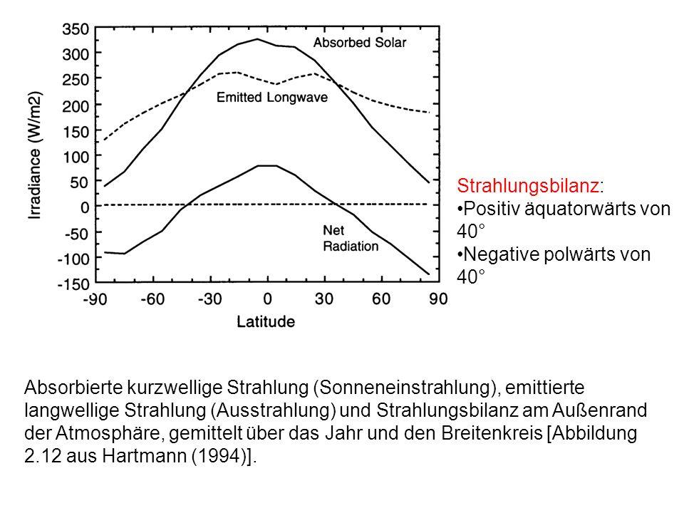 Absorbierte kurzwellige Strahlung (Sonneneinstrahlung), emittierte langwellige Strahlung (Ausstrahlung) und Strahlungsbilanz am Außenrand der Atmosphä