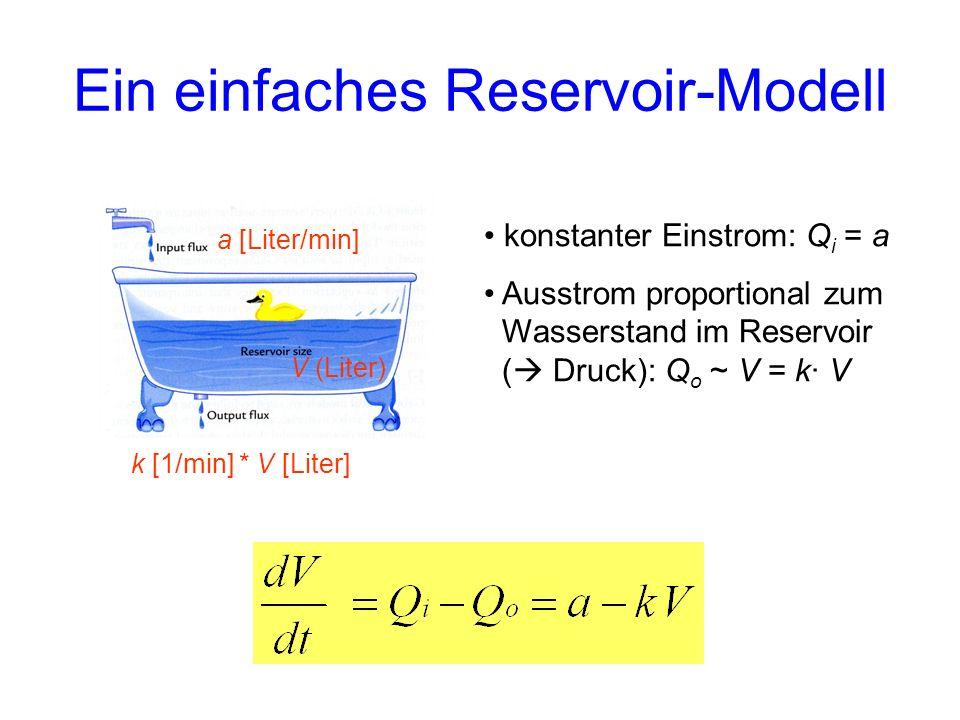 Ein einfaches Reservoir-Modell a [Liter/min] V (Liter) k [1/min] * V [Liter] konstanter Einstrom: Q i = a Ausstrom proportional zum Wasserstand im Res