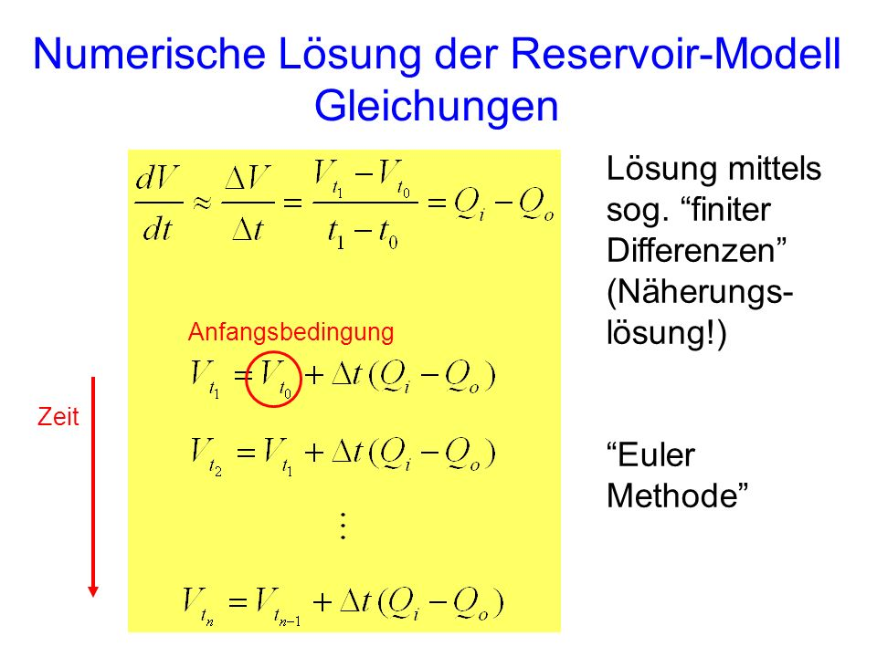 Numerische Lösung der Reservoir-Modell Gleichungen Lösung mittels sog. finiter Differenzen (Näherungs- lösung!) Euler Methode Anfangsbedingung Zeit