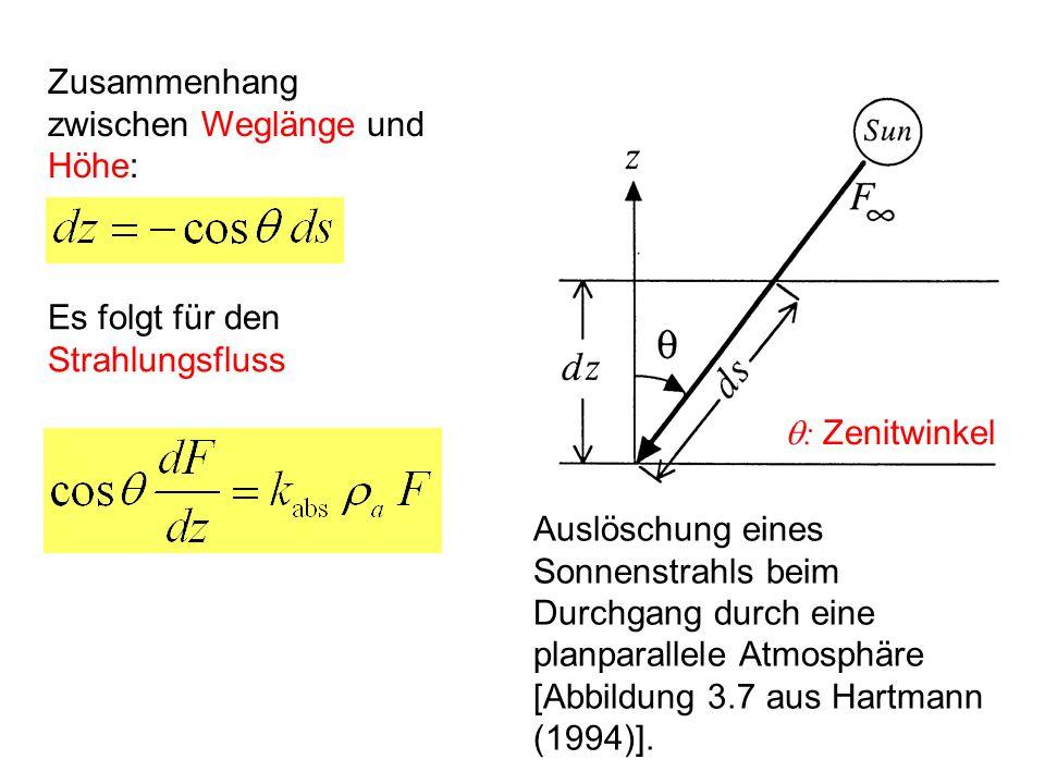 Auslöschung eines Sonnenstrahls beim Durchgang durch eine planparallele Atmosphäre [Abbildung 3.7 aus Hartmann (1994)]. Zusammenhang zwischen Weglänge