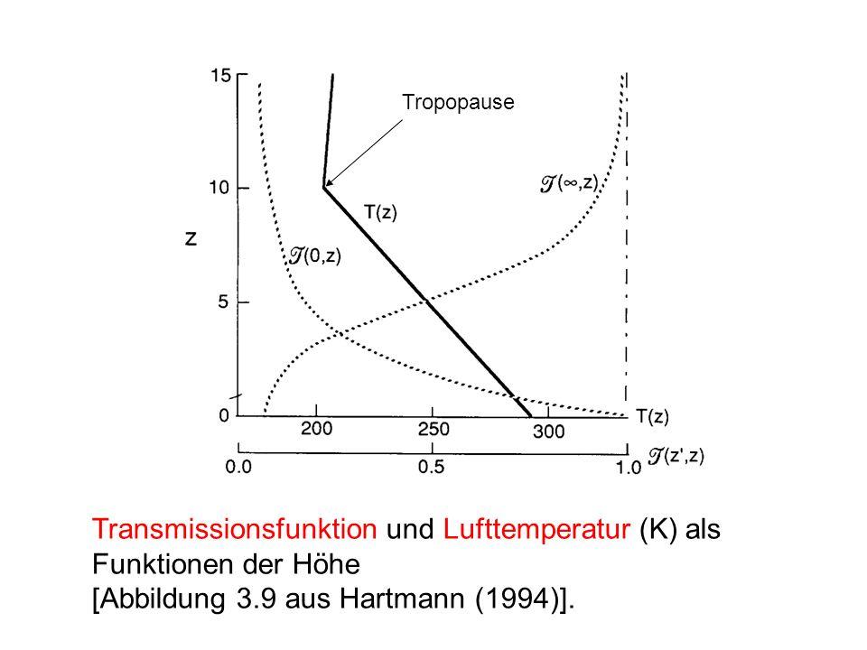 Transmissionsfunktion und Lufttemperatur (K) als Funktionen der Höhe [Abbildung 3.9 aus Hartmann (1994)]. Tropopause