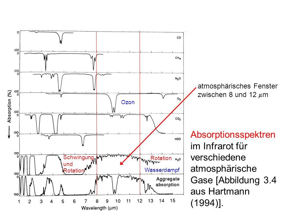 Atmosphärisches Fenster Nur durch das atmosphärische Fenster kann langwellige Strahlung relativ ungehindert die Atmosphäre passieren –Wasserdampf: Schwingungs- und Rotationsbande nahe 6.3 m, reine Rotationsbande oberhalb von 12 m –Zwischen 8 und 12 m sonst nur noch 9.6- m-Bande des Ozons