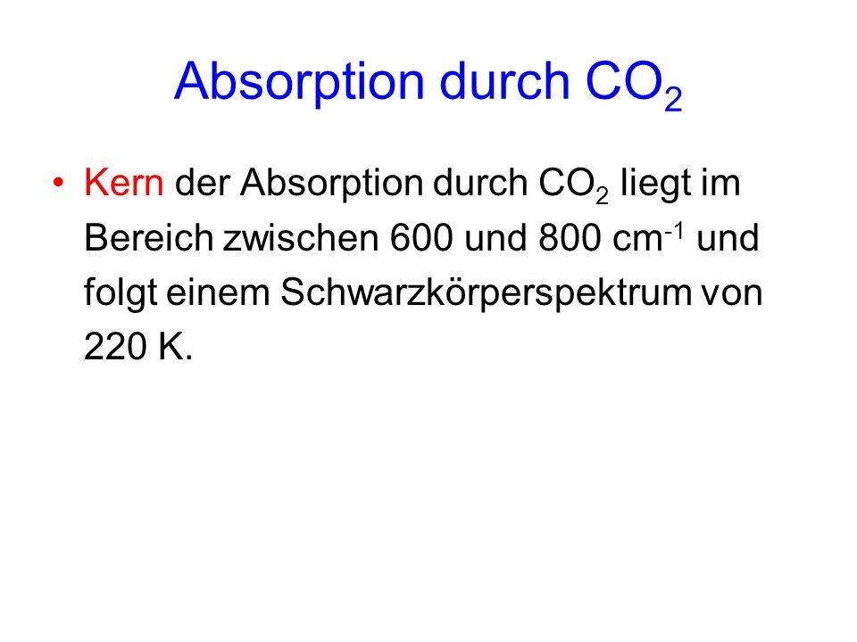 Absorption durch CO 2 Kern der Absorption durch CO 2 liegt im Bereich zwischen 600 und 800 cm -1 und folgt einem Schwarzkörperspektrum von 220 K.