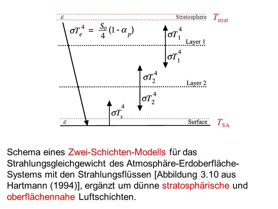 Schema eines Zwei-Schichten-Modells für das Strahlungsgleichgewicht des Atmosphäre-Erdoberfläche- Systems mit den Strahlungsflüssen [Abbildung 3.10 au