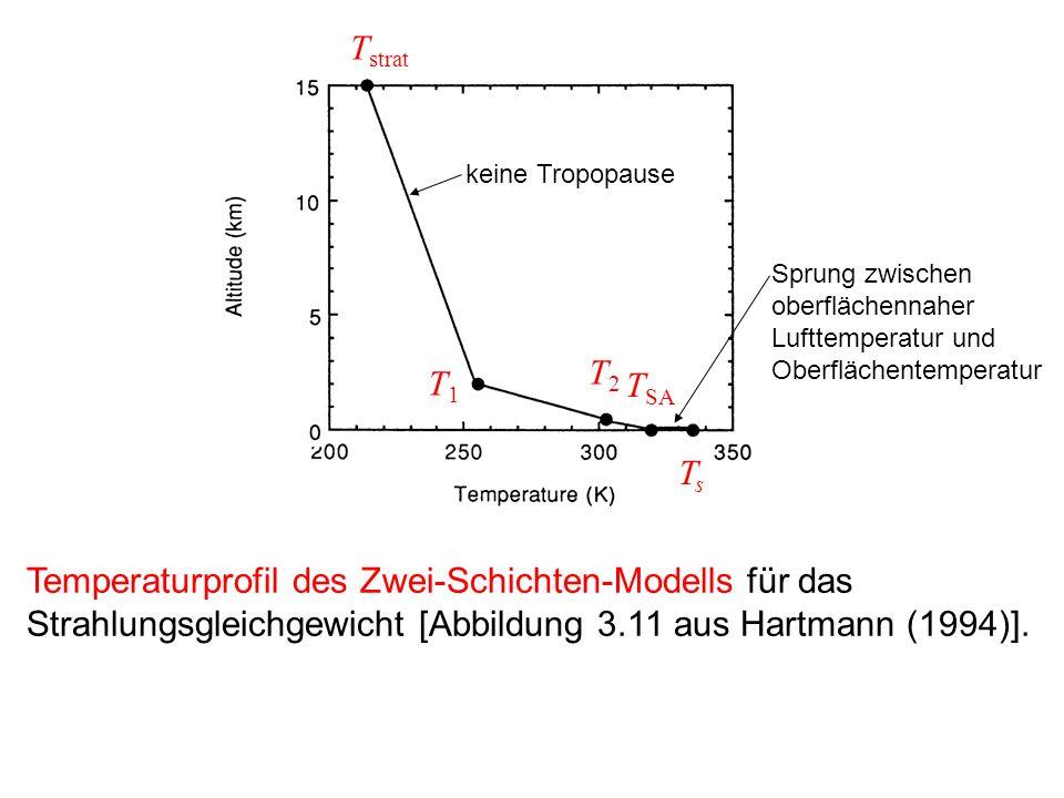 Temperaturprofil des Zwei-Schichten-Modells für das Strahlungsgleichgewicht [Abbildung 3.11 aus Hartmann (1994)]. keine Tropopause Sprung zwischen obe
