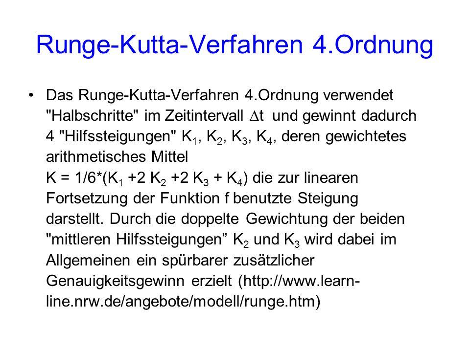 Runge-Kutta-Verfahren 4.Ordnung Das Runge-Kutta-Verfahren 4.Ordnung verwendet Halbschritte im Zeitintervall t und gewinnt dadurch 4 Hilfssteigungen K 1, K 2, K 3, K 4, deren gewichtetes arithmetisches Mittel K = 1/6*(K 1 +2 K 2 +2 K 3 + K 4 ) die zur linearen Fortsetzung der Funktion f benutzte Steigung darstellt.