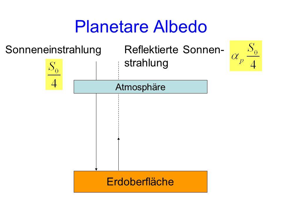 Planetare Albedo Reflektierte Sonnen- strahlung Erdoberfläche Atmosphäre Sonneneinstrahlung
