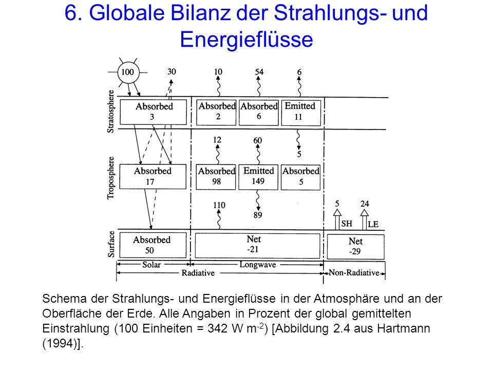 6. Globale Bilanz der Strahlungs- und Energieflüsse Schema der Strahlungs- und Energieflüsse in der Atmosphäre und an der Oberfläche der Erde. Alle An