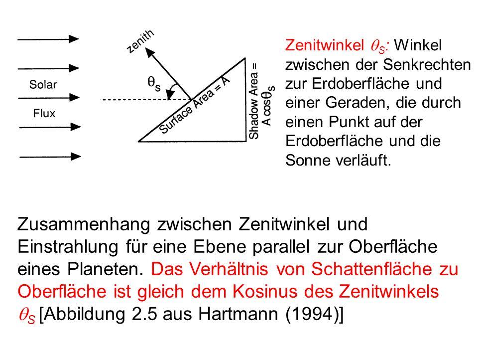 Zusammenhang zwischen Zenitwinkel und Einstrahlung für eine Ebene parallel zur Oberfläche eines Planeten. Das Verhältnis von Schattenfläche zu Oberflä