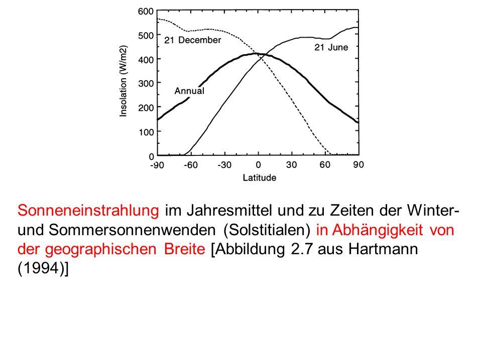 Sonneneinstrahlung im Jahresmittel und zu Zeiten der Winter- und Sommersonnenwenden (Solstitialen) in Abhängigkeit von der geographischen Breite [Abbi