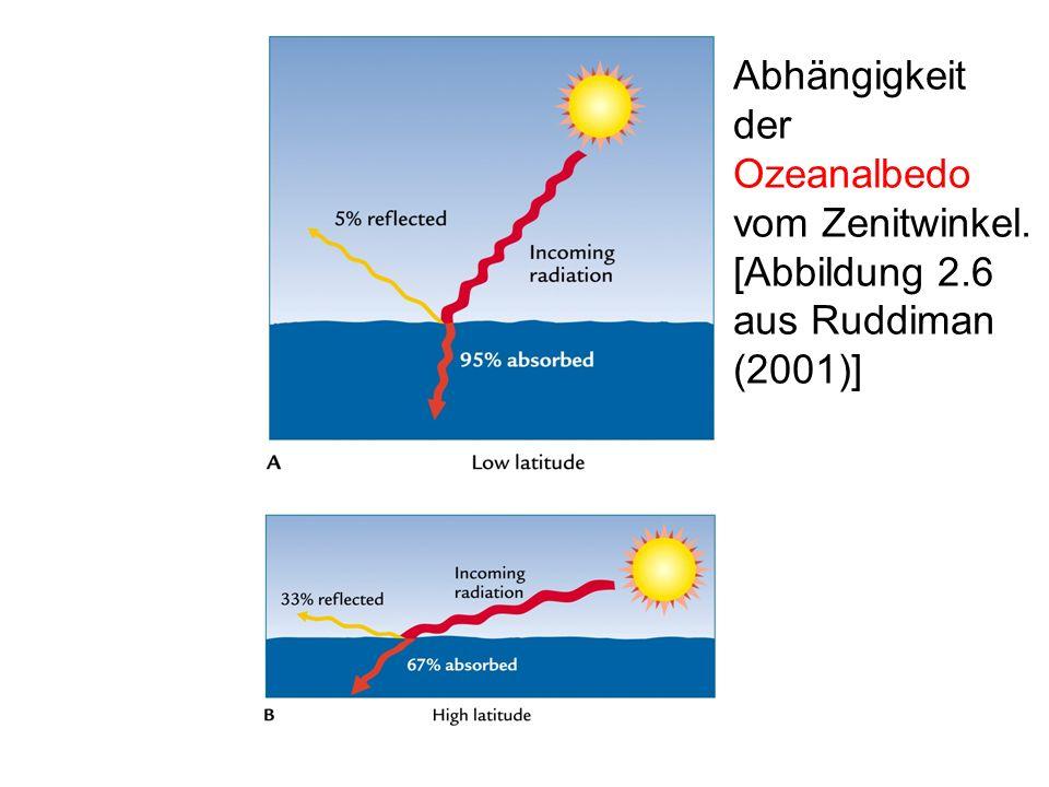 Abhängigkeit der Ozeanalbedo vom Zenitwinkel. [Abbildung 2.6 aus Ruddiman (2001)]