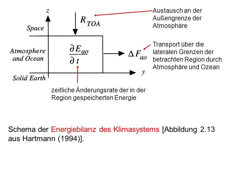 Schema der Energiebilanz des Klimasystems [Abbildung 2.13 aus Hartmann (1994)]. Austausch an der Außengrenze der Atmosphäre Transport über die lateral