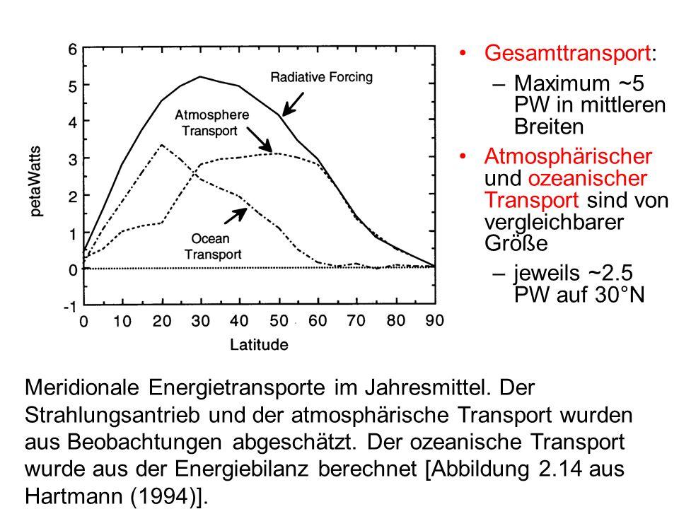 Meridionale Energietransporte im Jahresmittel. Der Strahlungsantrieb und der atmosphärische Transport wurden aus Beobachtungen abgeschätzt. Der ozeani