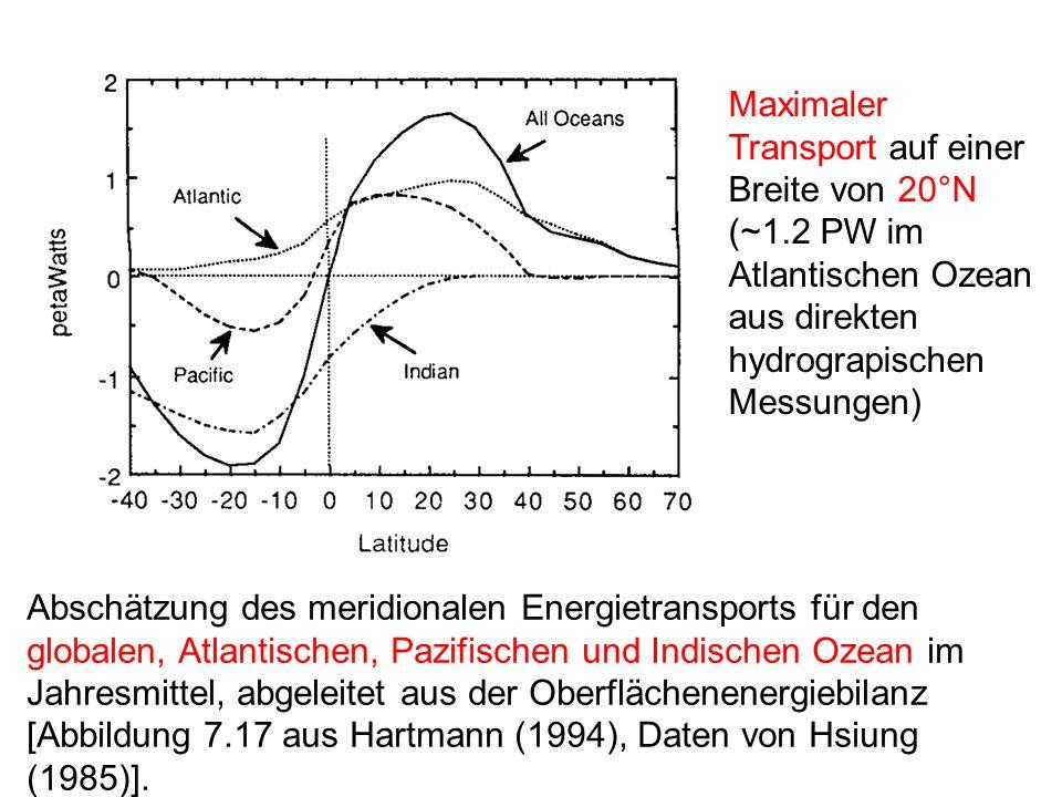 Abschätzung des meridionalen Energietransports für den globalen, Atlantischen, Pazifischen und Indischen Ozean im Jahresmittel, abgeleitet aus der Obe