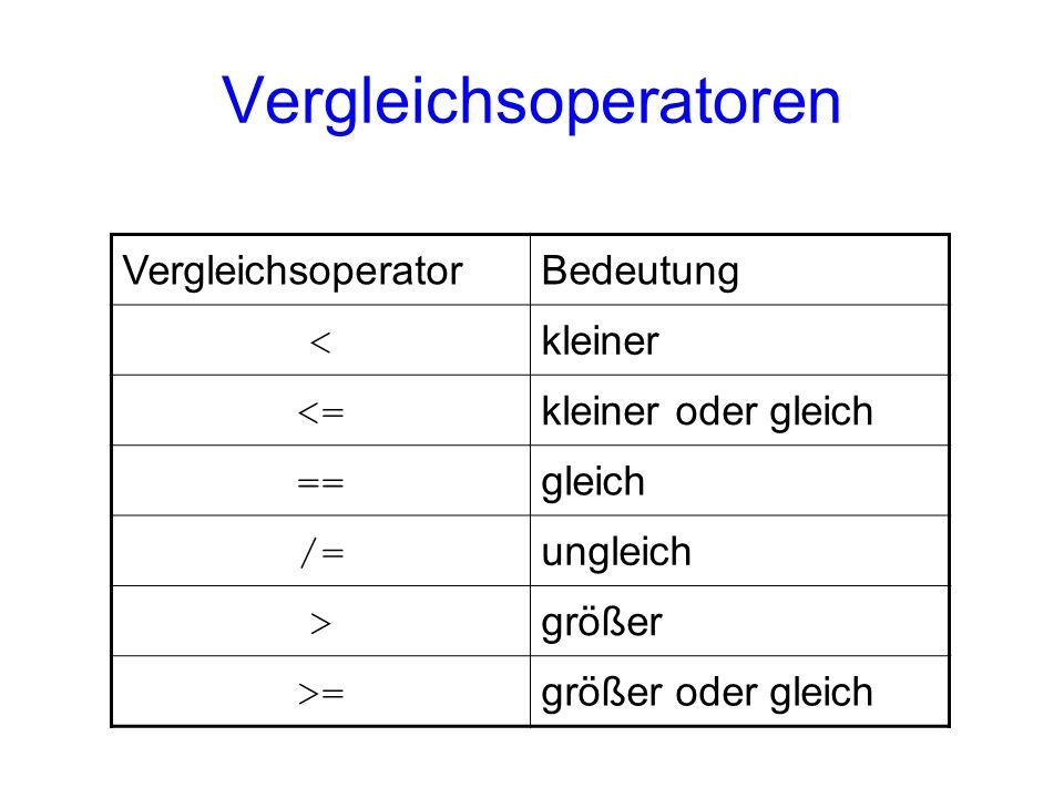 Vergleichsoperatoren VergleichsoperatorBedeutung < kleiner <= kleiner oder gleich == gleich /= ungleich > größer >= größer oder gleich