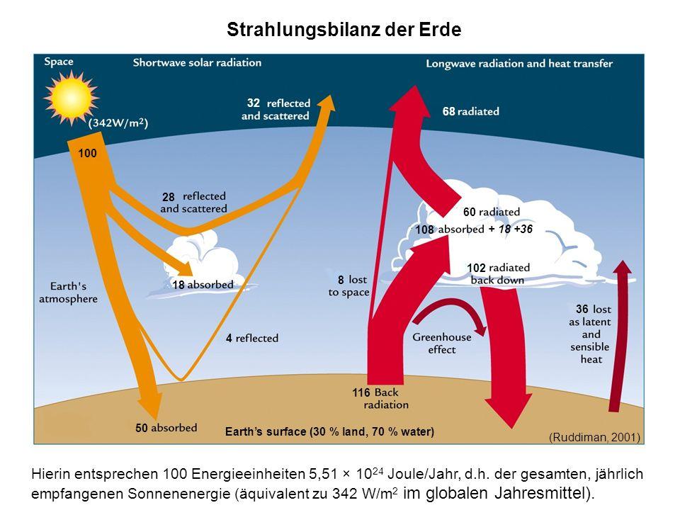 32 68 100 28 18 4 50 8 102 60 36 116 108 Earths surface (30 % land, 70 % water) Strahlungsbilanz der Erde + 18 +36 Hierin entsprechen 100 Energieeinhe